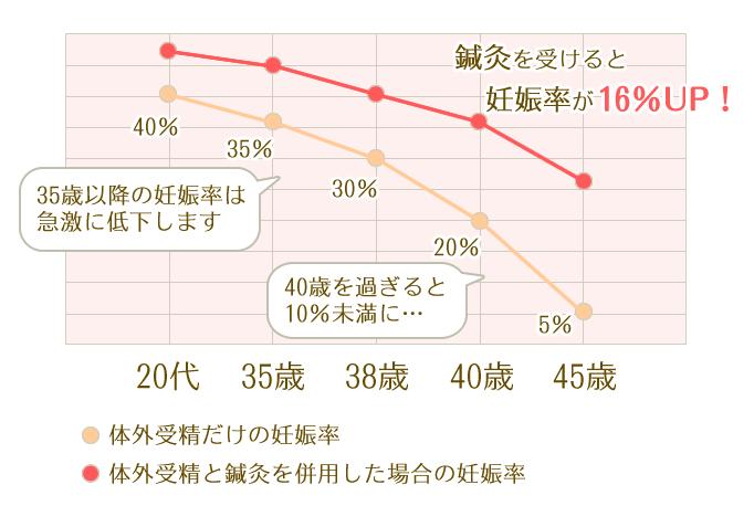 年代別のグラフ